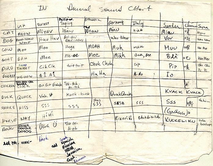 International animal sound chart